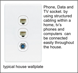 typical house wallplate Phone, Data and TV socket. by using structured cabling within a home, tv�s phones and computers  can be connected easily throughout the house.